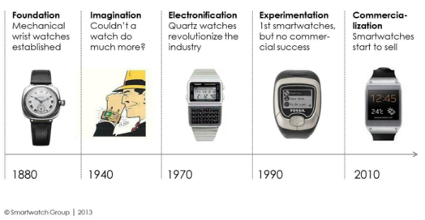 History of Wearable Technology