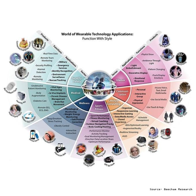 wearable-technology-applications-beecham-research